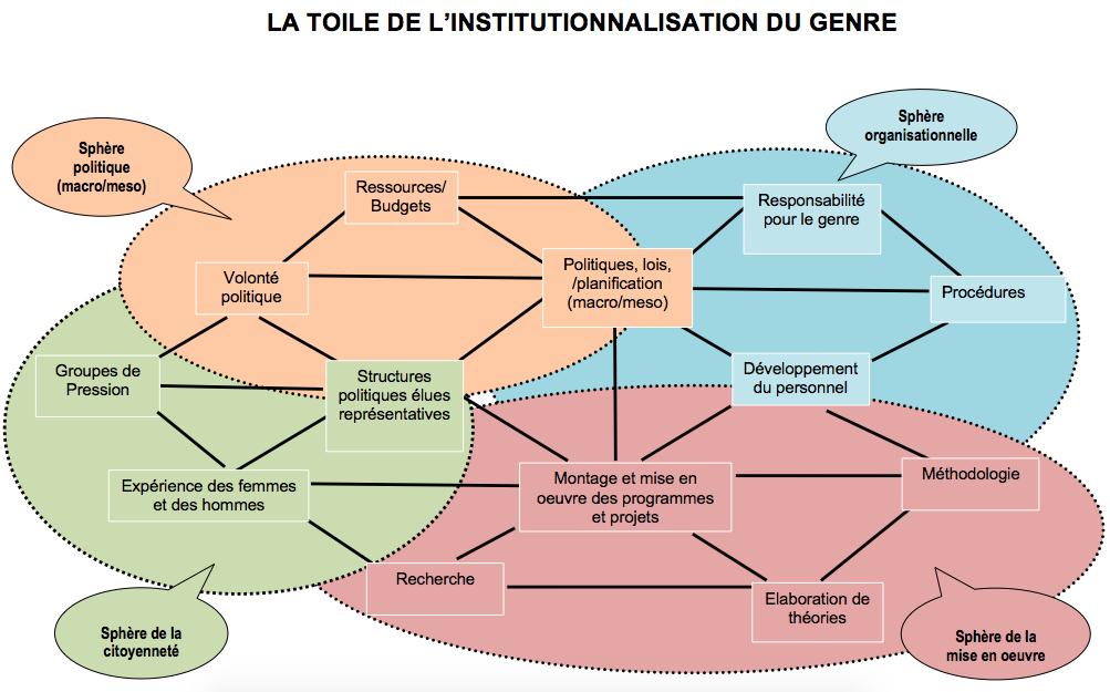 "Schéma réalisé à partir de : Caren Levy, ""The process of institutionalising gender in Policy and Planning: The Web of Institutionalisation"", DPU Working Paper No 74, 1996"